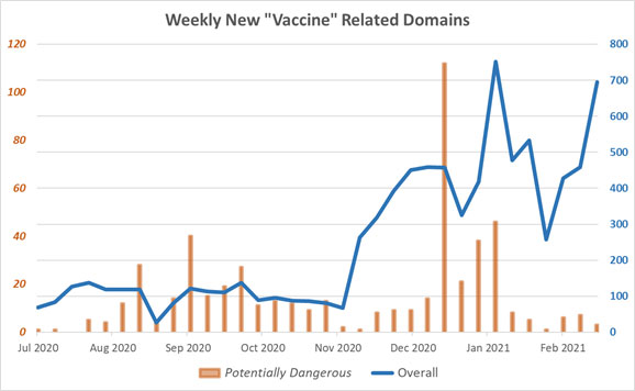 Graph showing weekly new vaccine related domains between July 2020 and February 2021.