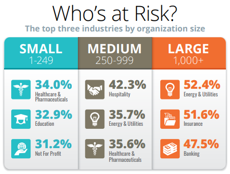 Who's at risk for phishing attacks?